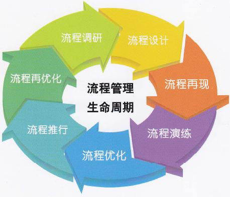 erp系统实施方法